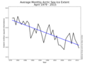 Arctic sea ice decline 2015 May NSIDC.png