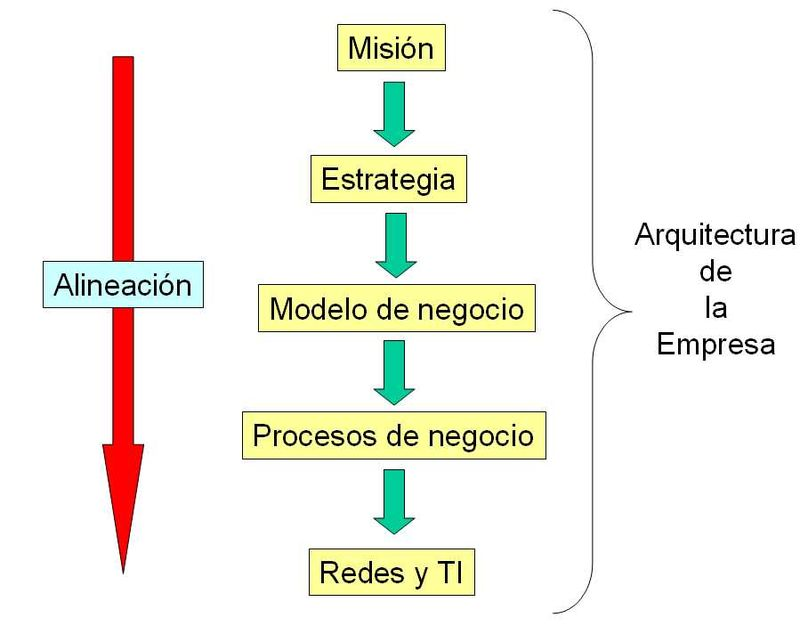 Arquitectura de la empresa wikipedia la enciclopedia libre for Que es arquitectura definicion