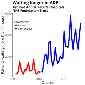 Ashford and St Peter's Hospitals NHS Foundation Trust - Four-hour target in the emergency department quarterly figures from NHS England Data from https://www.england.nhs.uk/statistics/statistical-work-areas/ae-waiting-times-and-activity/