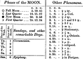 Excerpt from the 1833 Nautical Almanac with symbols