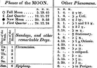 Astronomical symbols - This excerpt from the 1833 Nautical Almanac demonstrates the use of astronomical symbols, including symbols for the phases of the moon, the planets, and zodiacal constellations.