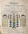 Chemistry; symbols of elements and substances. Coloured engr Wellcome V0025486.jpg