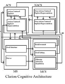 CLARION (cognitive architecture)