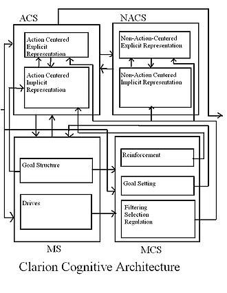 CLARION (cognitive architecture) - Clarion Framework