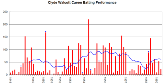 Clyde Walcott - Clyde Walcott's career performance graph.