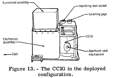 Cold Cathode Gauge Experiment