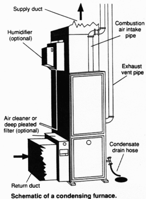 English: Condensing furnace diagram
