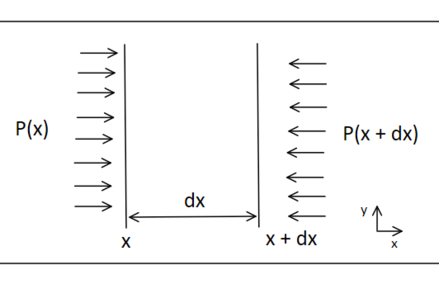 Engineering Acoustics/Acoustic wave equation - Wikibooks, open books