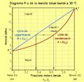 Diagrama P-x benze-tolue.png
