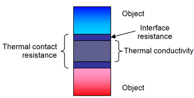 Difference between thermal conductivity of thermal interface materials and thermal contact resistance