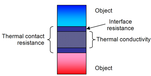 Thermal conductivity and the interface resistance form part of the thermal interface resistance of a thermal interface material. Difference between thermal conductivity of thermal interface materials and thermal contact resistance.png