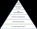 Digitalkompetansetrekant2.png