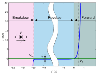 Diode - I–V (current vs. voltage) characteristics of a p–n junction diode