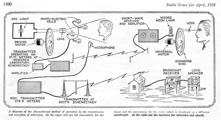 Block diagram of General Electric mechanical scan television system, Radio News (April 1928)