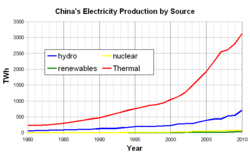Electricity production in China by source.  Compare: The fully completed Three Gorges dam will contribute about 100 TWh of generation per year.      thermofossil      hydroelectric      nuclear