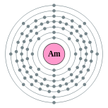 Electron shells of americium (2, 8, 18, 32, 25, 8, 2)