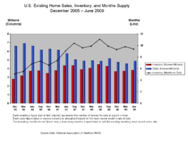 United States home sales (blue)