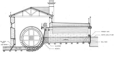 Fairmount Water Works Water Wheel Cutaway