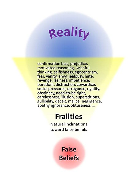 File:Frailties breed false beleifs.jpg