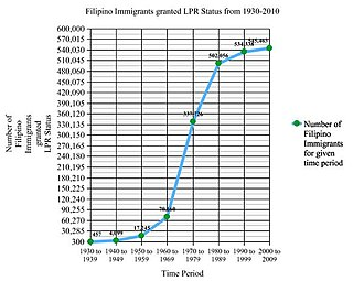 History of Filipino Americans - This is a graph of the history of Filipino Immigration to the U.S. The source for this data is based on the U.S. Department of Homeland Security 2016 Yearbook Statistics.