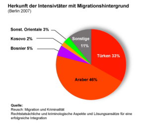 Deutsch: Herkunft von Intensivtätern in Berlin...