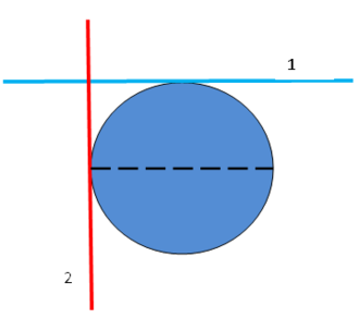 Horizontal and vertical - On a spherical planet, horizontal planes intersect. In the example shown, the blue line represents the tangent plane at the North pole, the red the tangent plane at an equatorial point. The two intersect at a right angle.