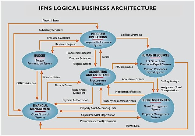 Configuration Management Flow Chart: IFMS Logical Business Architecture.jpg - Wikimedia Commons,Chart