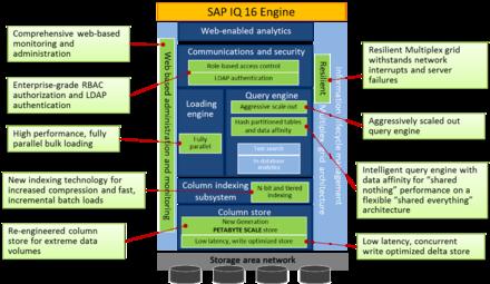 SAP IQ - Wikipedia