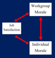 Individual and Group Morale Chart.png