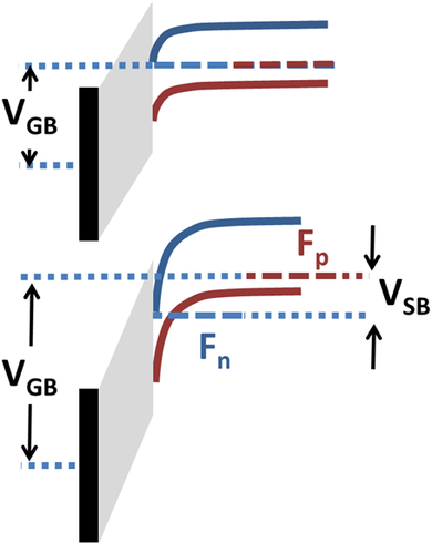 Band diagram showing body effect. VSB splits Fermi levels Fn for electrons and Fp for holes, requiring larger VGB to populate the conduction band in an nMOS MOSFET Inversion with source-body bias.png