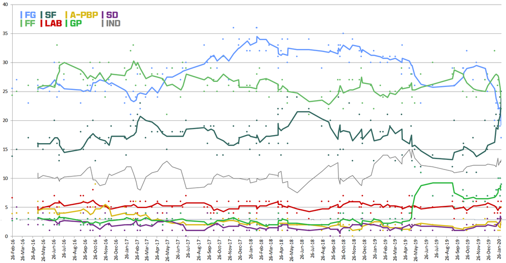 Ireland Opinion Polls 2020.png