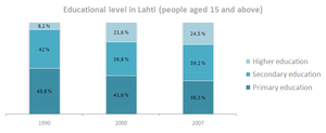 Lahti - Level of Education