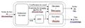 Mécanisme AMC dans le système WiMAX.png