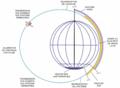 Magellan - mapping phase-fr.png