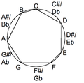 Major scale in the chromatic circle.png