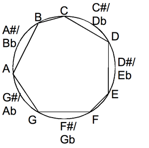 Scale (music) - Diatonic scale in the chromatic circle