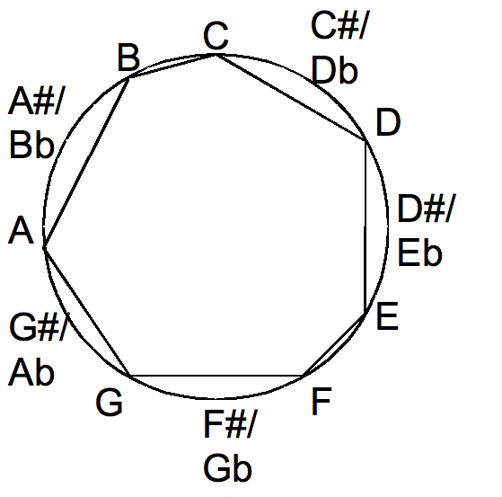 Major scale in the chromatic circle