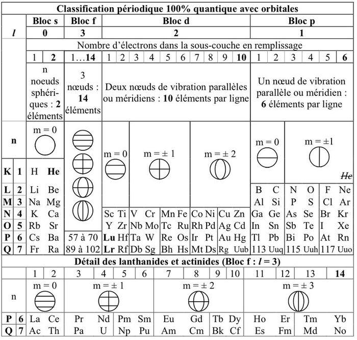 Version tendue du tableau p riodique des l ments wikip dia for M tableau periodique