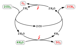 Power-to-gas - Methanation of CO2 by electrolytically obtained hydrogen