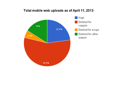 Mobile web upload deletion stats.png