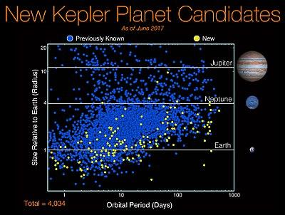 Kepler spacecraft wikipedia kepler mission new exoplanet candidates as of june 19 2017 fandeluxe Images