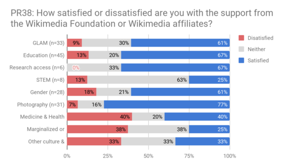 PR38 - Satisfaction with Foundation and affiliate support in thematic areas.png
