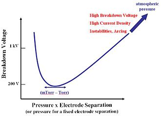 Microplasma - A simplified Paschen Breakdown Curve for most gases