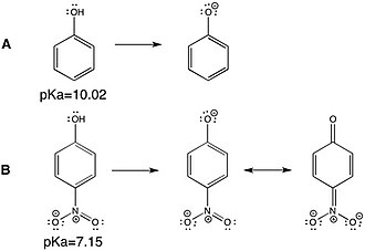 Physical organic chemistry - The principles of Induction and resonance can be used to explain the different acid dissociation constant (or pKa) values for phenol (A) and p-nitrophenol (B). For B, the electronegative nitro group stabilizes the conjugate base (phenoxide anion) via induction and through resonance by delocalizing the negative charge.