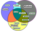 Philosophy Venn Diagrams Png version.png