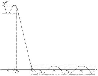 Parks–McClellan filter design algorithm