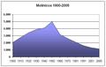 Poblacion-Molinicos-1900-2005.png