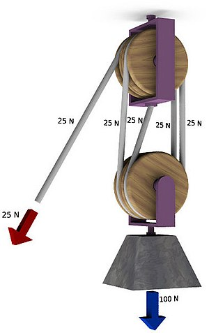 Block and tackle - A double tackle has two pulleys in both the fixed and moving blocks with four rope parts (n) supporting the load (FB) of 100N. The mechanical advantage is 4, requiring a force of only 25N to lift the load.