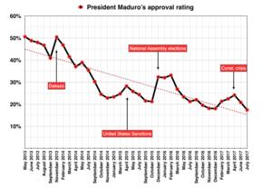 Dakazo - Image: President Maduro's approval rating