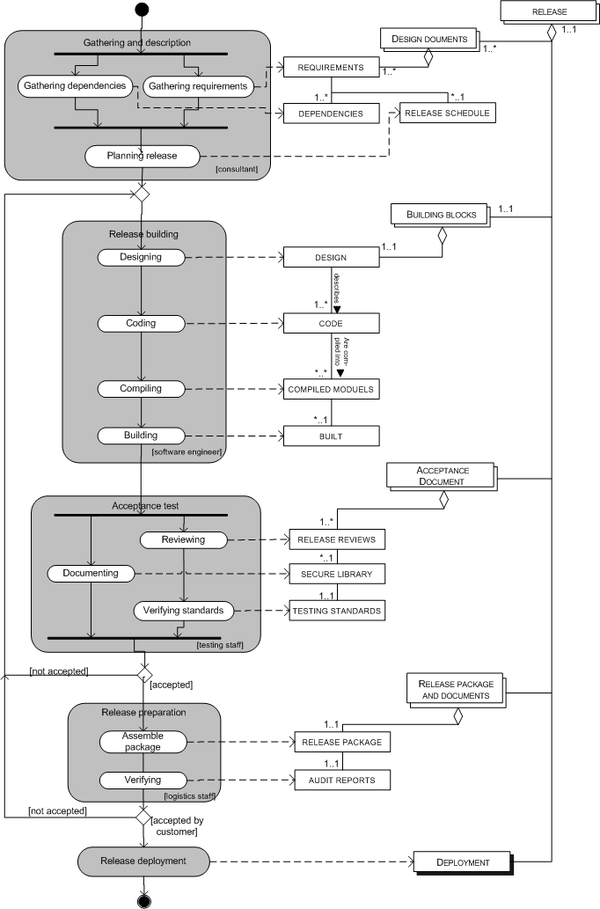 Release management wikipedia la enciclopedia libre instalacin de la entregaeditar ccuart Image collections